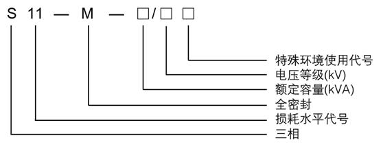 S9型油浸式变压器(容量30KVA-20000KVA)密封不良原因,山东汇德变压器有限公司通常箱沿与箱盖的密封是采用耐油橡胶棒或橡胶垫密封的,如果其接头处处理不好会造成渗漏油故障。有的是用塑料带绑扎,有的直接将两个端头压在一起,由于安装时滚动,接口不能被压牢,起不到密封作用,仍是渗漏油。可用福世蓝材料进行粘接,使接头形成整体,渗漏油现象得到很大的控制;若操作方便,也可以同时将金属壳体进行粘接,达到渗漏治理目的。   由山东汇德变压器有限公司生产的S9型30KVA-20000KVA大小的油浸式变压器油分接开